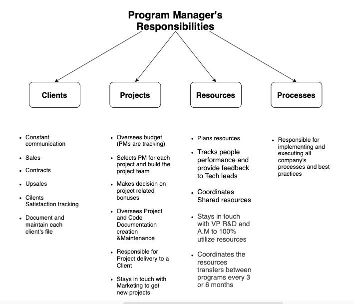 PgM responsibilities